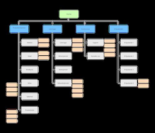 Telenor-SiteStructure-02
